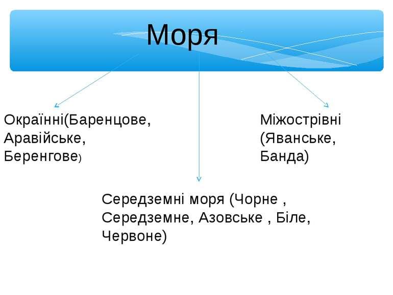 Моря Окраїнні(Баренцове, Аравійське, Беренгове) Середземні моря (Чорне , Сере...