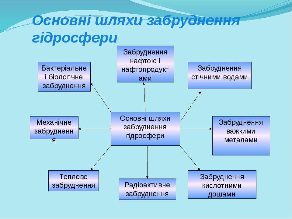 Основні шляхи забруднення гідросфери Основні шляхи забруднення гідросфери Заб...