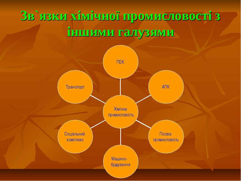 Зв`язки хімічної промисловості з іншими галузями
