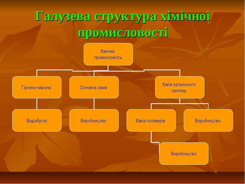 Галузева структура хімічної промисловості