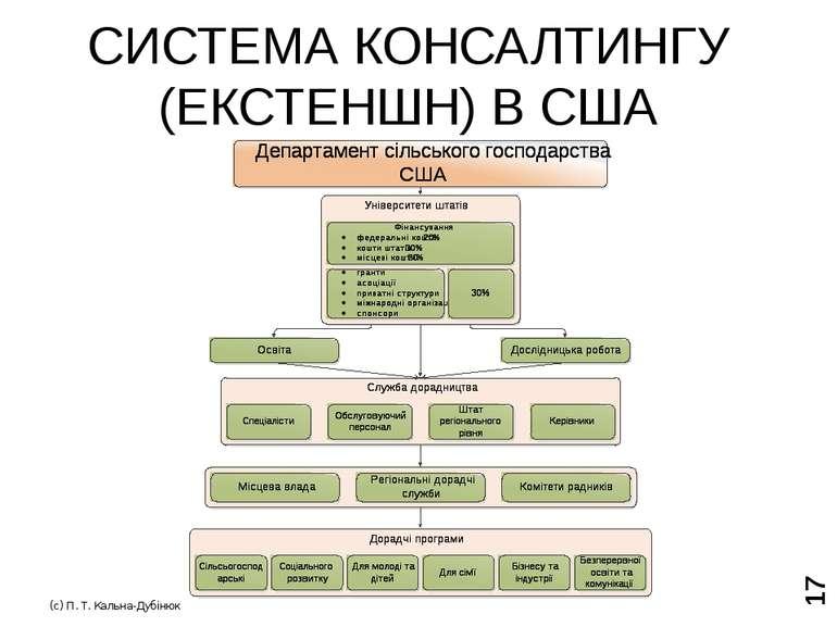 МОДЕЛІ АГРАРНОГО КОНСАЛТИНГУ (с) П. Т. Кальна-Дубінюк
