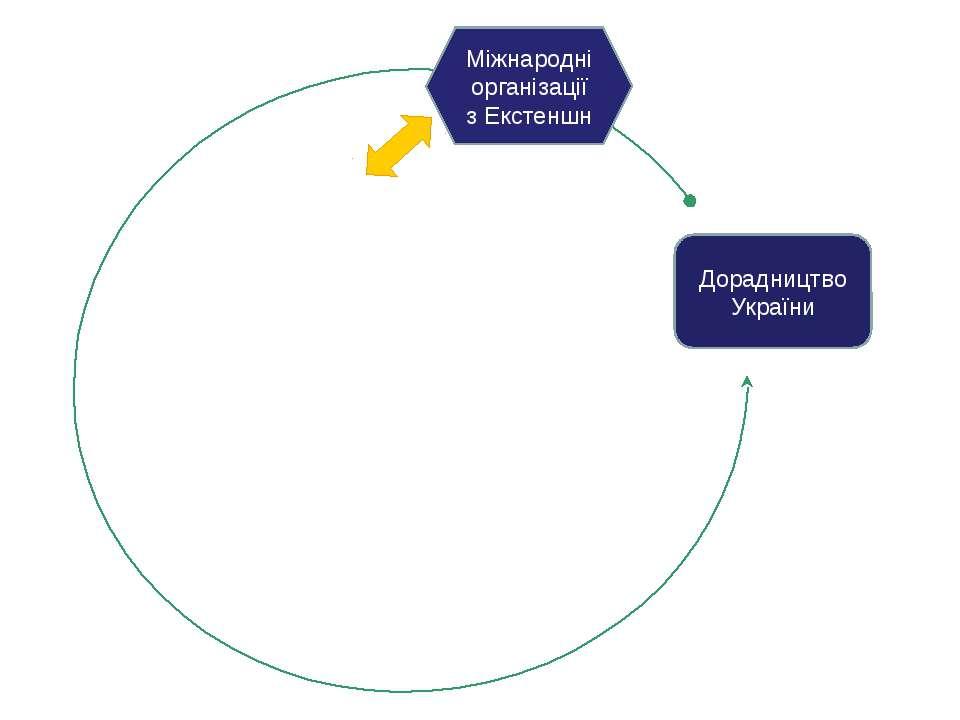 комунікації Веб-портал AgroUA.net Система інтерактивного консультування Систе...