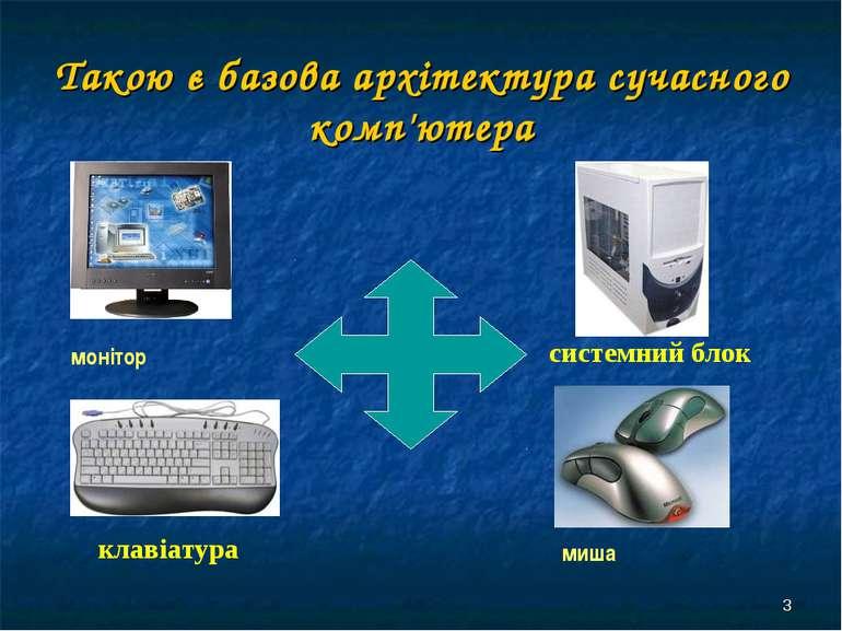 * Такою є базова архітектура сучасного комп'ютера монітор клавіатура системни...