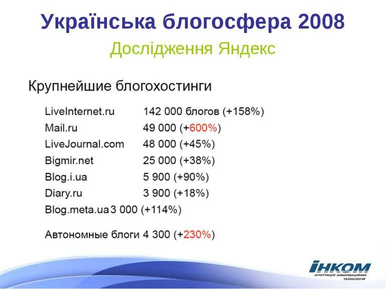 Українська блогосфера 2008 Дослідження Яндекс