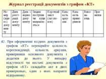 Журнал реєстрації документів з грифом «КТ» 42. При оформленні вхідних докумен...
