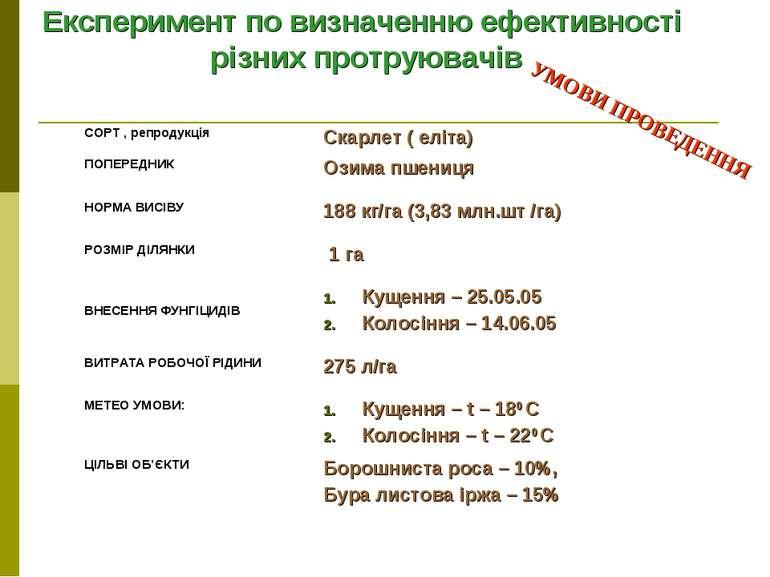 Експеримент по визначенню ефективності різних протруювачів УМОВИ ПРОВЕДЕННЯ С...