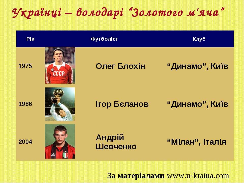 """Українці – володарі """"Золотого м'яча"""" За матеріалами www.u-kraina.com Рік Футб..."""