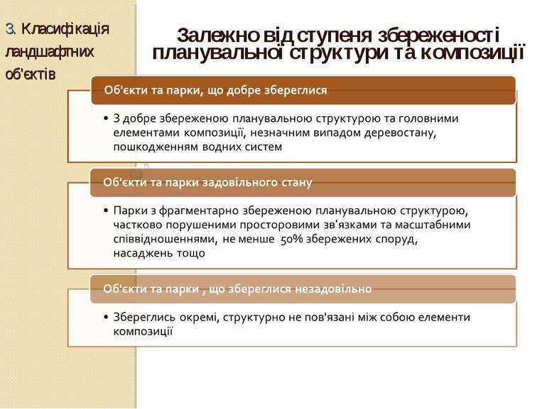 Залежно від ступеня збереженості планувальної структури та композиції 3. Клас...