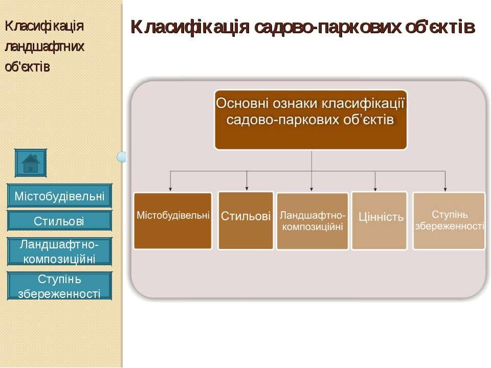 Класифікація ландшафтних об'єктів Класифікація садово-паркових об'єктів Місто...