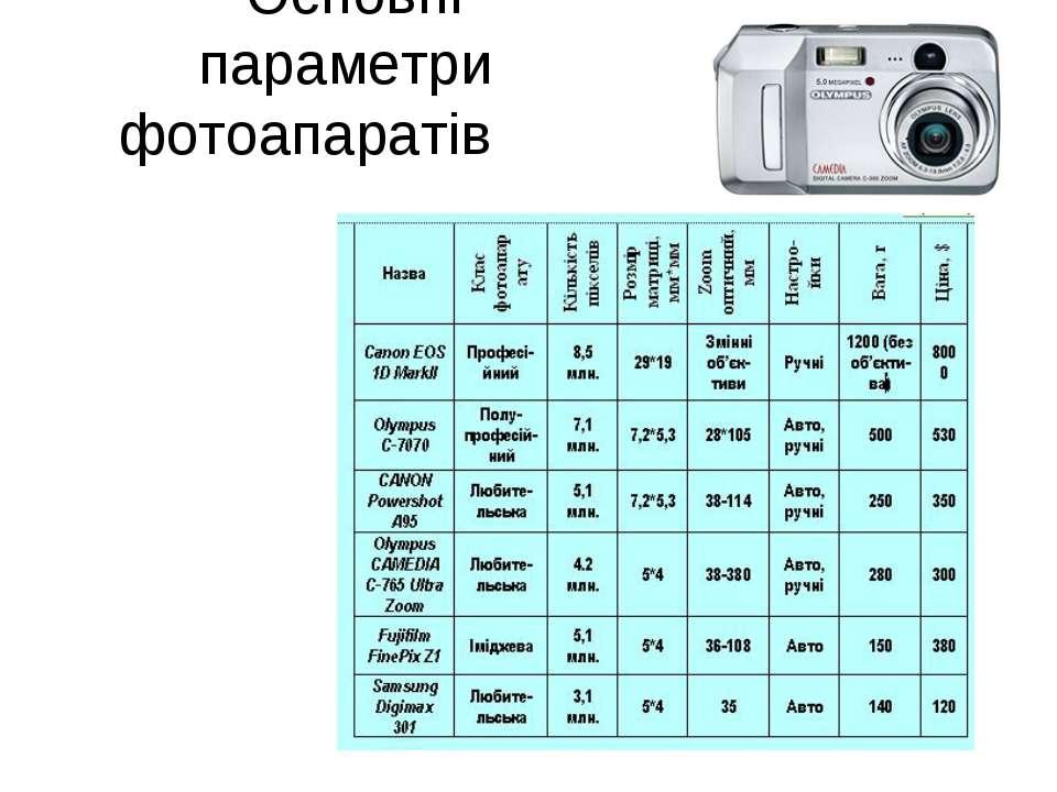 Основні параметри фотоапаратів