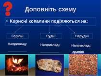 Доповніть схему Корисні копалини поділяються на: Горючі Рудні Нерудні Наприкл...