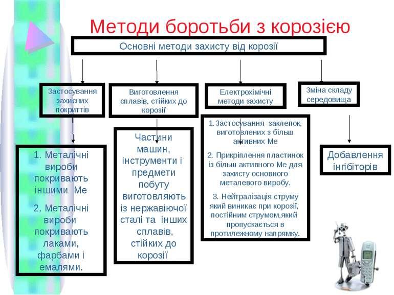Методи боротьби з корозією