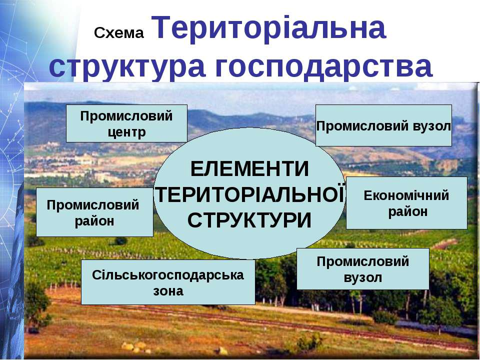 Схема Територіальна структура господарства ЕЛЕМЕНТИ ТЕРИТОРІАЛЬНОЇ СТРУКТУРИ ...