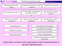 Структурно-логічна модель факторного аналізу рентабельності фондів і фондовід...
