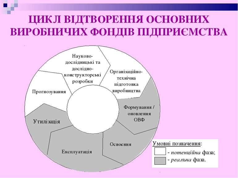 ЦИКЛ ВІДТВОРЕННЯ ОСНОВНИХ ВИРОБНИЧИХ ФОНДІВ ПІДПРИЄМСТВА