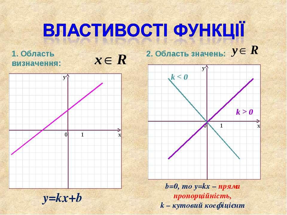 1. Область визначення: 2. Область значень: y=kx+b b=0, то y=kx – пряма пропор...