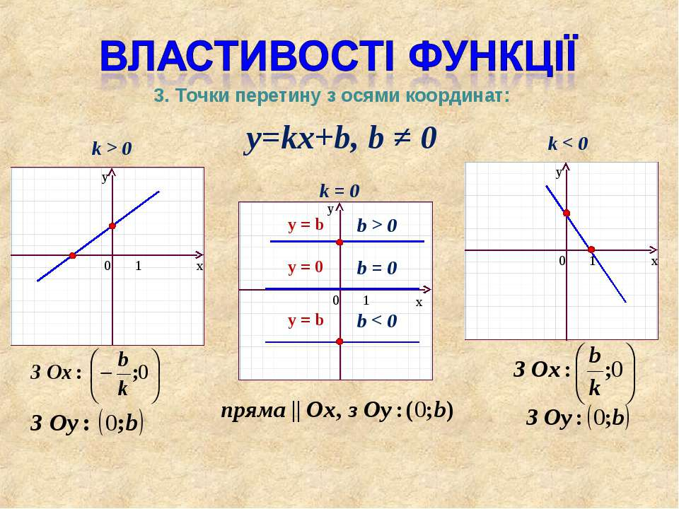 y=kx+b, b ≠ 0 k > 0 k < 0 k = 0 b > 0 y = b 3. Точки перетину з осями координ...