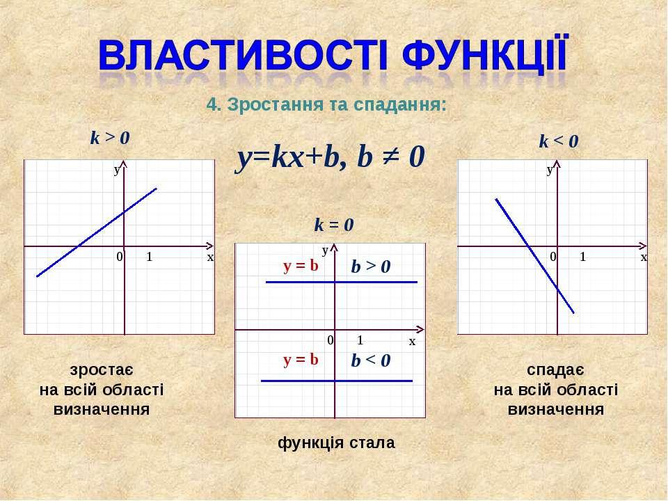 y=kx+b, b ≠ 0 k > 0 k < 0 k = 0 b > 0 y = b y = b b < 0 4. Зростання та спада...