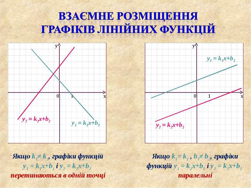 Якщо k1≠ k2, графіки функцій y1 = k1x+b1 і y2 = k2x+b2 перетинаються в одній ...