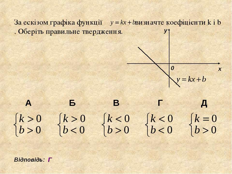 За ескізом графіка функції визначте коефіцієнти k і b . Оберіть правильне тве...