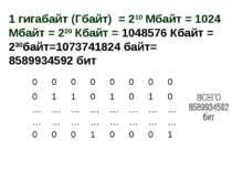 1 гигабайт (Гбайт) = 210 Мбайт = 1024 Мбайт = 220 Кбайт = 1048576 Кбайт = 230...
