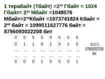 1 терабайт (Тбайт) =210 Гбайт = 1024 Гбайт= 220 Мбайт =1048576 Мбайт=230Кбайт...