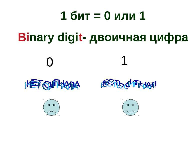 1 бит = 0 или 1 Binary digit- двоичная цифра 0 1