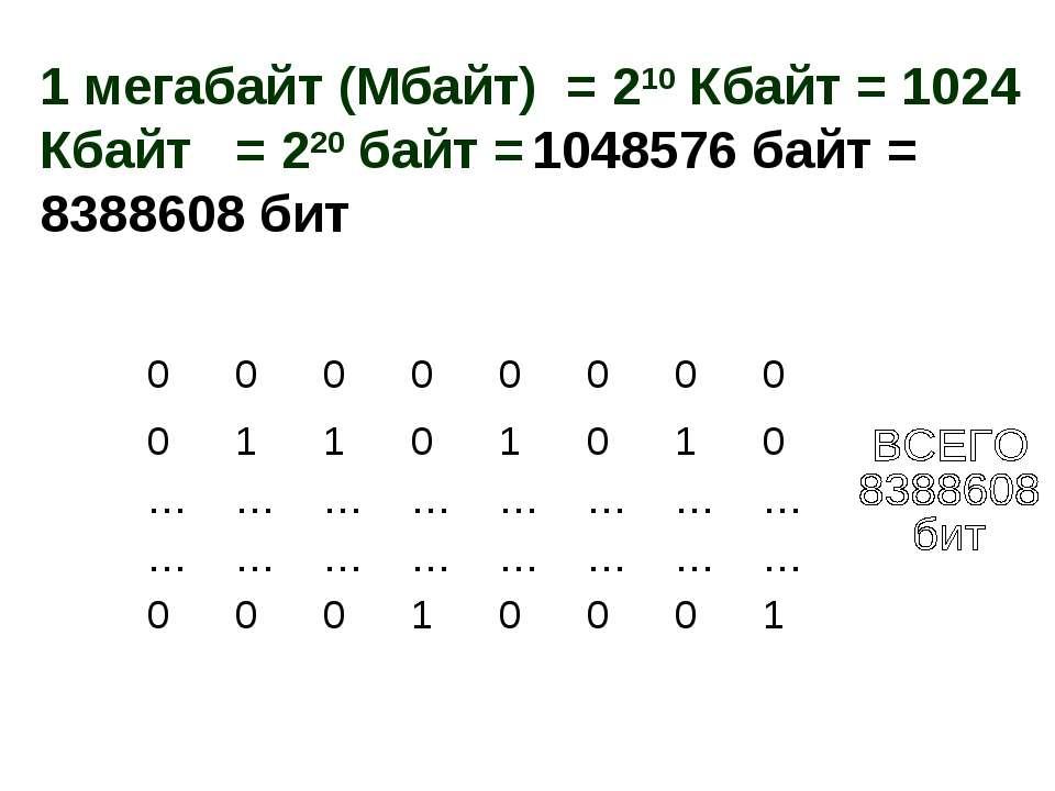 1 мегабайт (Мбайт) = 210 Кбайт = 1024 Кбайт = 220 байт = 1048576 байт = 83886...