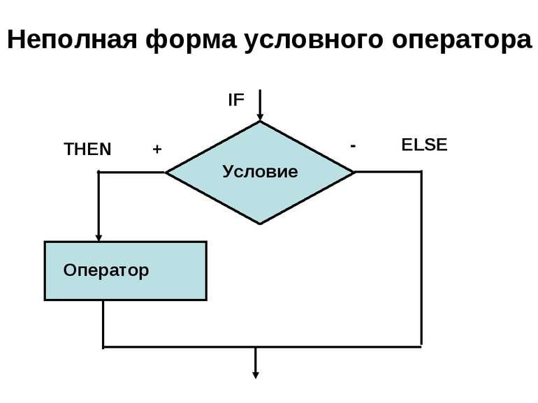 Неполная форма условного оператора IF THEN + - ELSE Условие Оператор