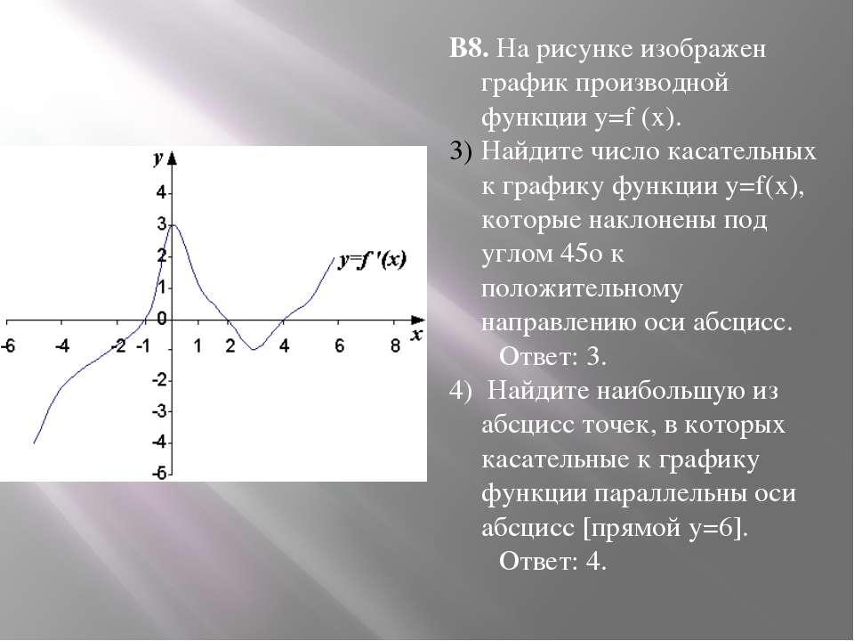В8. На рисунке изображен график производной функции y=f (x). Найдите число ка...