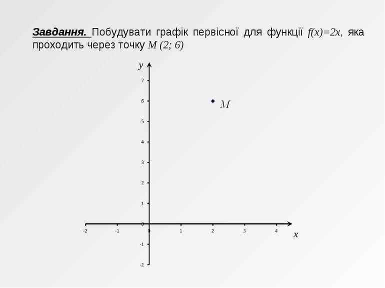 Завдання. Побудувати графік первісної для функції f(x)=2x, яка проходить чере...