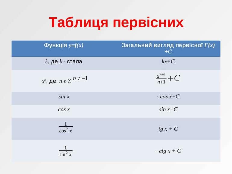 Таблиця первісних Функція y=f(x) Загальний вигляд первісної F(x)+C k, де k - ...