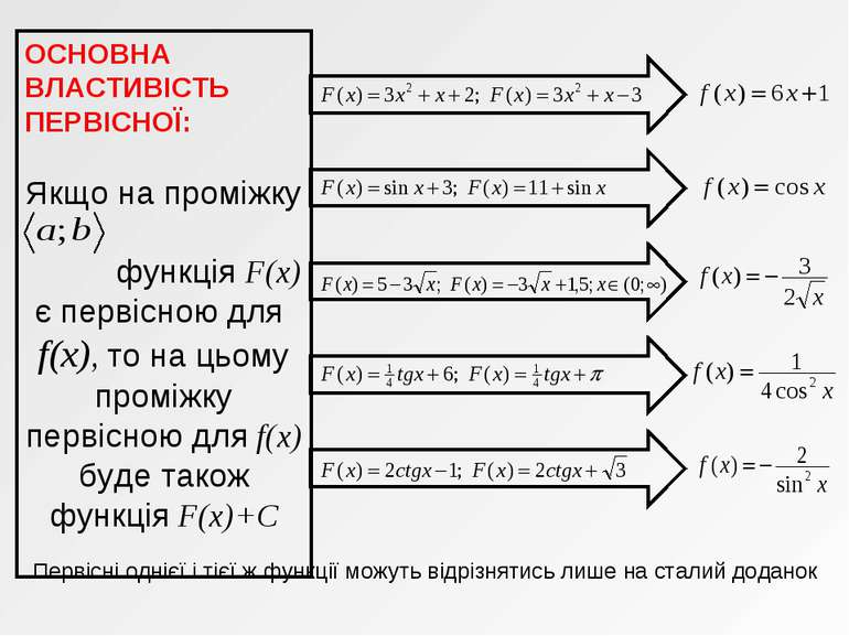 ОСНОВНА ВЛАСТИВІСТЬ ПЕРВІСНОЇ: Якщо на проміжку функція F(x) є первісною для ...