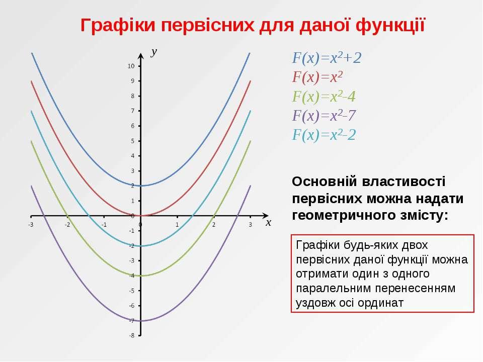x y F(x)=x2+2 F(x)=x2 F(x)=x2-4 F(x)=x2-7 F(x)=x2-2 Графіки первісних для дан...