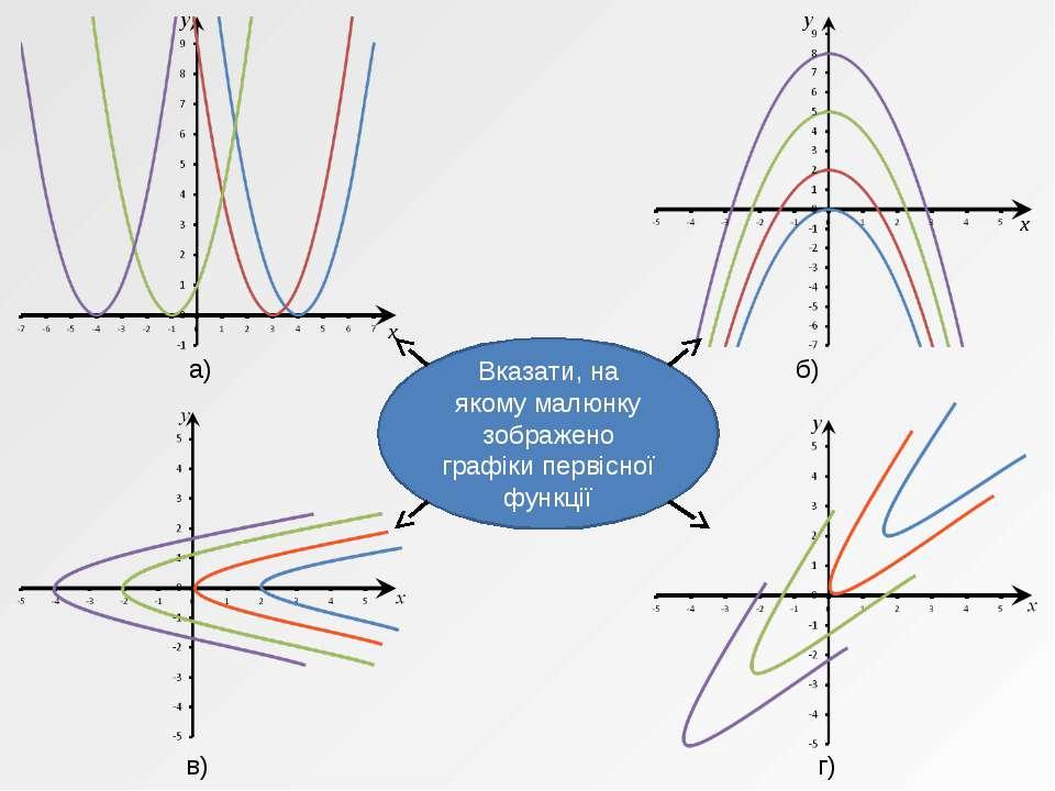 x y x y Вказати, на якому малюнку зображено графіки первісної функції а) б) в...