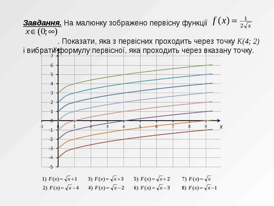 Завдання. На малюнку зображено первісну функції . Показати, яка з первісних п...