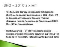 124-бального бар'єру не подолало 9 абітурієнтів (9.5%), це по одному випускни...