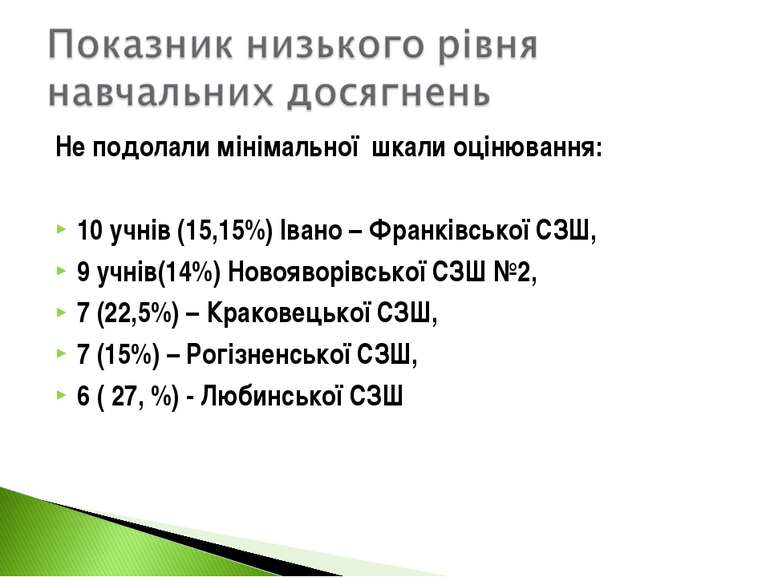 Не подолали мінімальної шкали оцінювання: 10 учнів (15,15%) Івано – Франківсь...