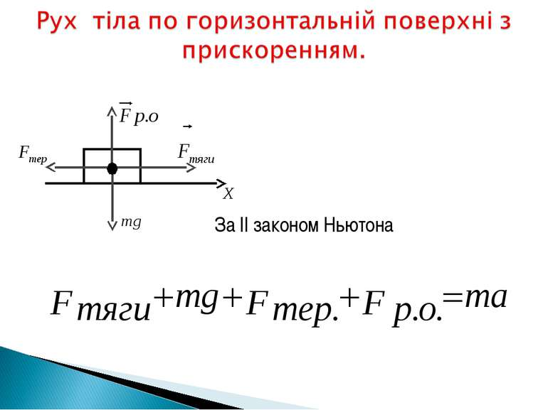 За ІІ законом Ньютона