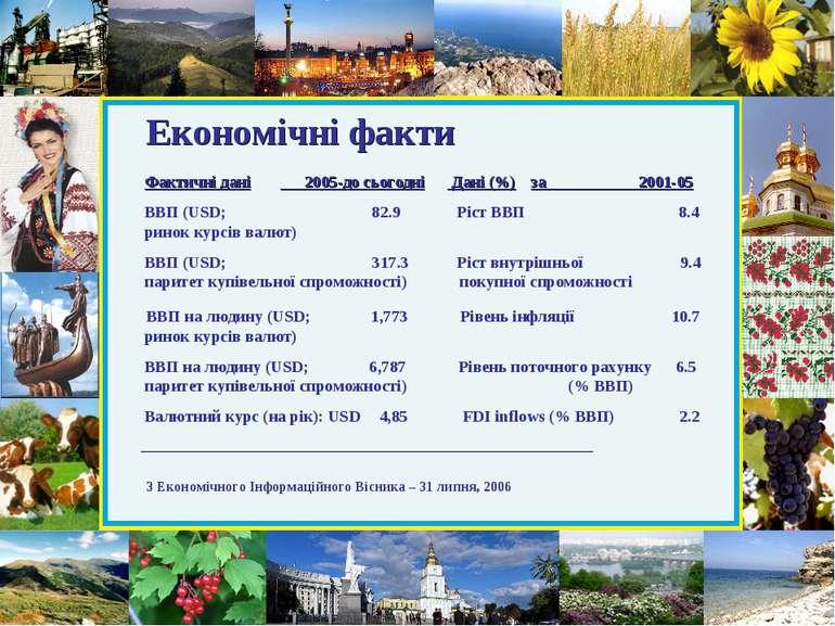 Економічні факти Фактичні дані 2005-до сьогодні Дані (%) за 2001-05 ВВП (USD;...