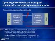 Приклад обтяжливої регуляторної технології з екстериторіальним впливом Практи...