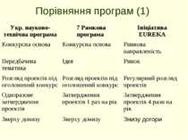 Порівняння програм (1) Укр. науково-технічна програма 7 Рамкова програма Ініц...