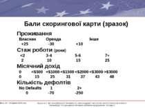 Бали скорингової карти (зразок) Проживання Власник Оренда Інше +25 -30 +10 Ст...
