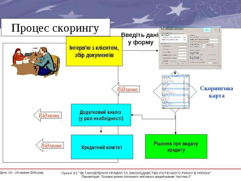 Процес скорингу Інтерв'ю з клієнтом, збір документів Додатковий аналіз (у раз...