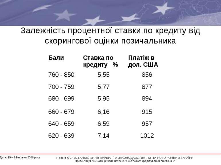 Залежність процентної ставки по кредиту від скорингової оцінки позичальника *...