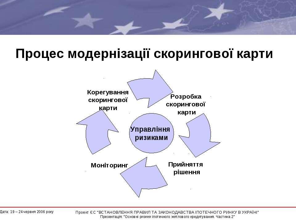 """Процес модернізації скорингової карти * Проект ЄС """"ВСТАНОВЛЕННЯ ПРАВИЛ ТА ЗАК..."""