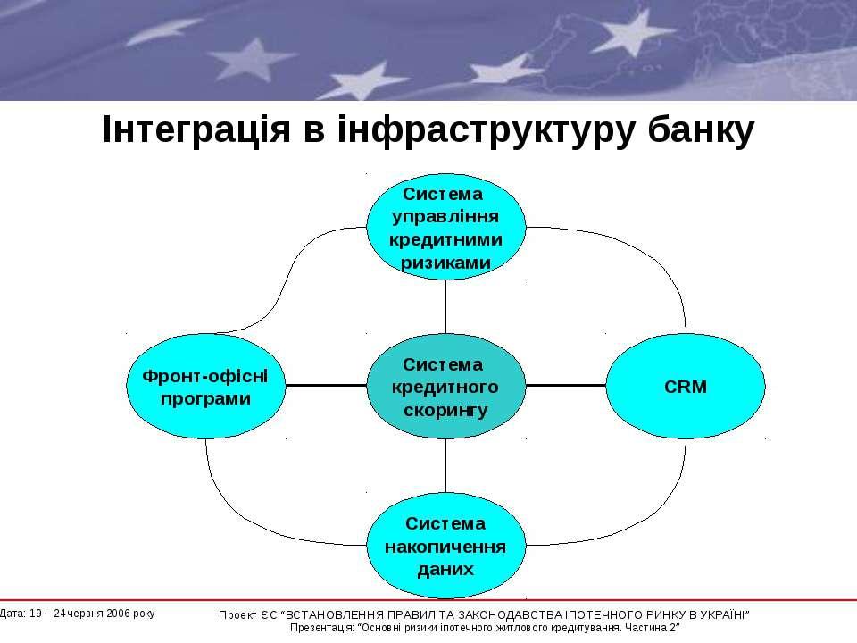 """Інтеграція в інфраструктуру банку * Проект ЄС """"ВСТАНОВЛЕННЯ ПРАВИЛ ТА ЗАКОНОД..."""