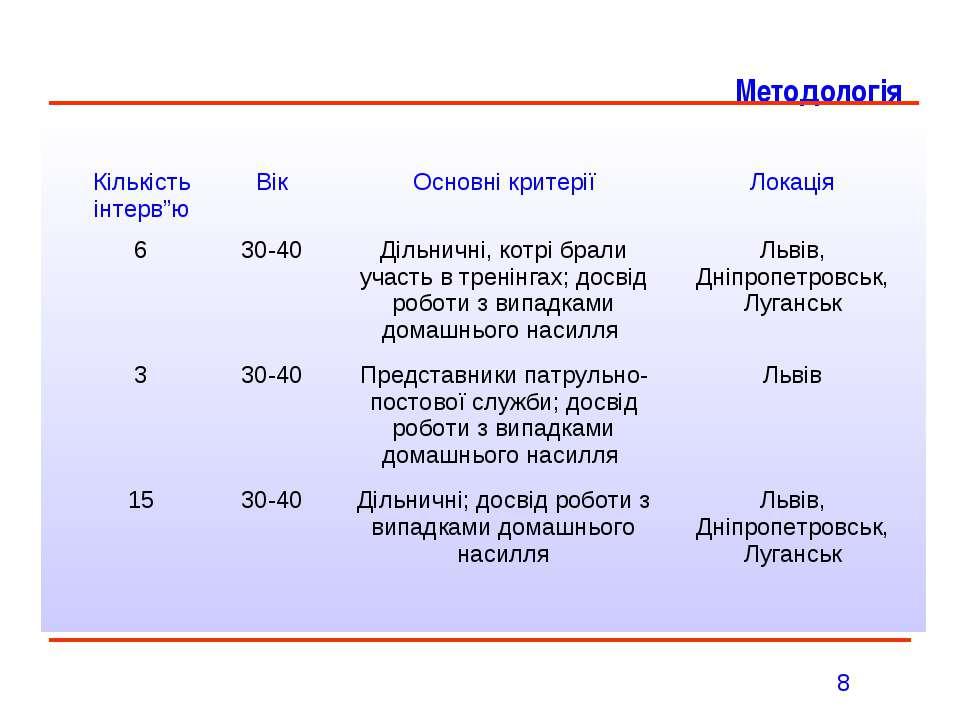 Методологія 8