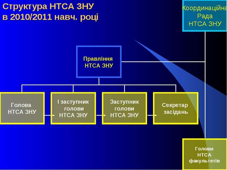 Структура НТСА ЗНУ в 2010/2011 навч. році