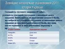 Зовнішнє незалежне оцінювання 2011. Історія України Складність тестового завд...